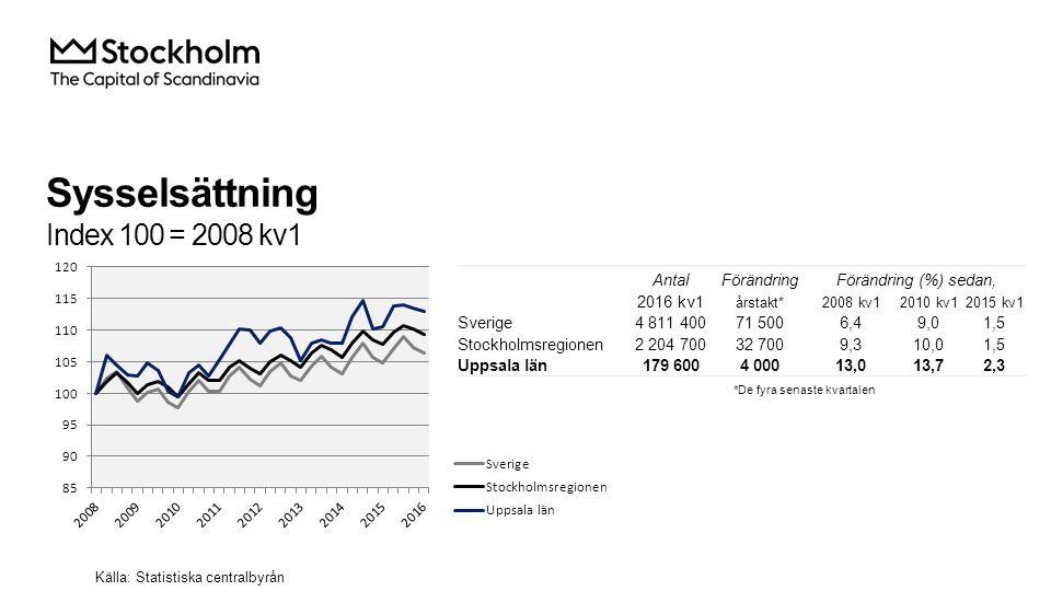 Sysselsättning Index 100 = 2008 kv1 AntalFörändringFörändring (%) sedan, 2016 kv1 årstakt*2008 kv12010 kv12015 kv1 Sverige4 811 40071 5006,49,01,5 Stockholmsregionen2 204 70032 7009,310,01,5 Uppsala län179 6004 00013,013,72,3 Källa: Statistiska centralbyrån *De fyra senaste kvartalen