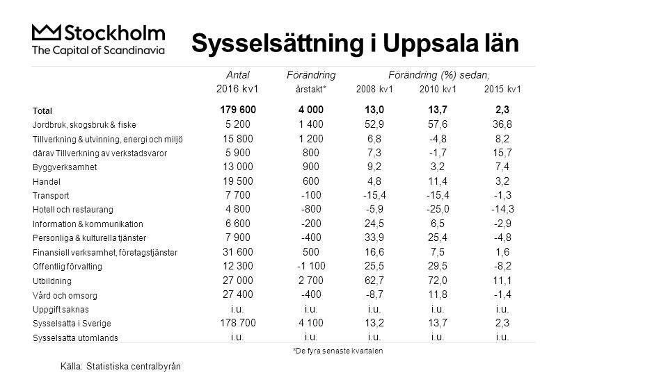 Nyanmälda platser på arbetsförmedlingen Index 100 = 2005 kv1 Källa: Arbetsförmedlingen 2016 kv1Årstakt* AntalUtv., %AntalUtv., % Sverige365 52521,71 143 03929,4 Stockholmsregionen174 77219,5553 50025,0 Uppsala län10 79723,834 00429,7 Uppsala kommun6 76417,322 80827,9 *De fyra senaste kvartalen