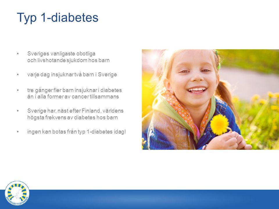 Typ 1-diabetes Sveriges vanligaste obotliga och livshotande sjukdom hos barn varje dag insjuknar två barn i Sverige tre gånger fler barn insjuknar i diabetes än i alla former av cancer tillsammans Sverige har, näst efter Finland, världens högsta frekvens av diabetes hos barn ingen kan botas från typ 1-diabetes idag!