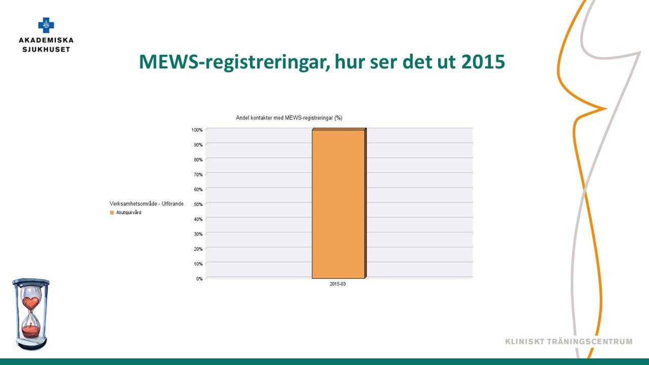 MEWS-registreringar, hur ser det ut 2015