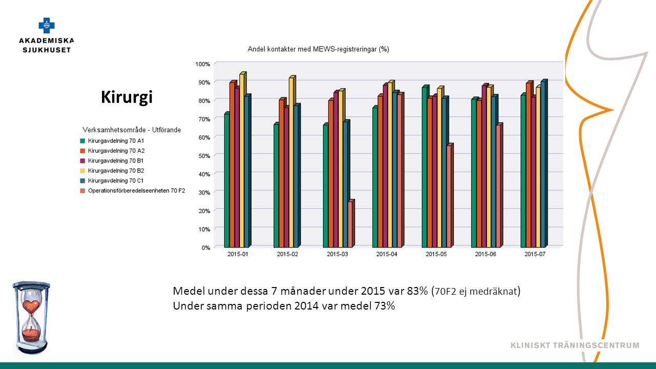 Kirurgi Medel under dessa 7 månader under 2015 var 83% ( 70F2 ej medräknat ) Under samma perioden 2014 var medel 73%