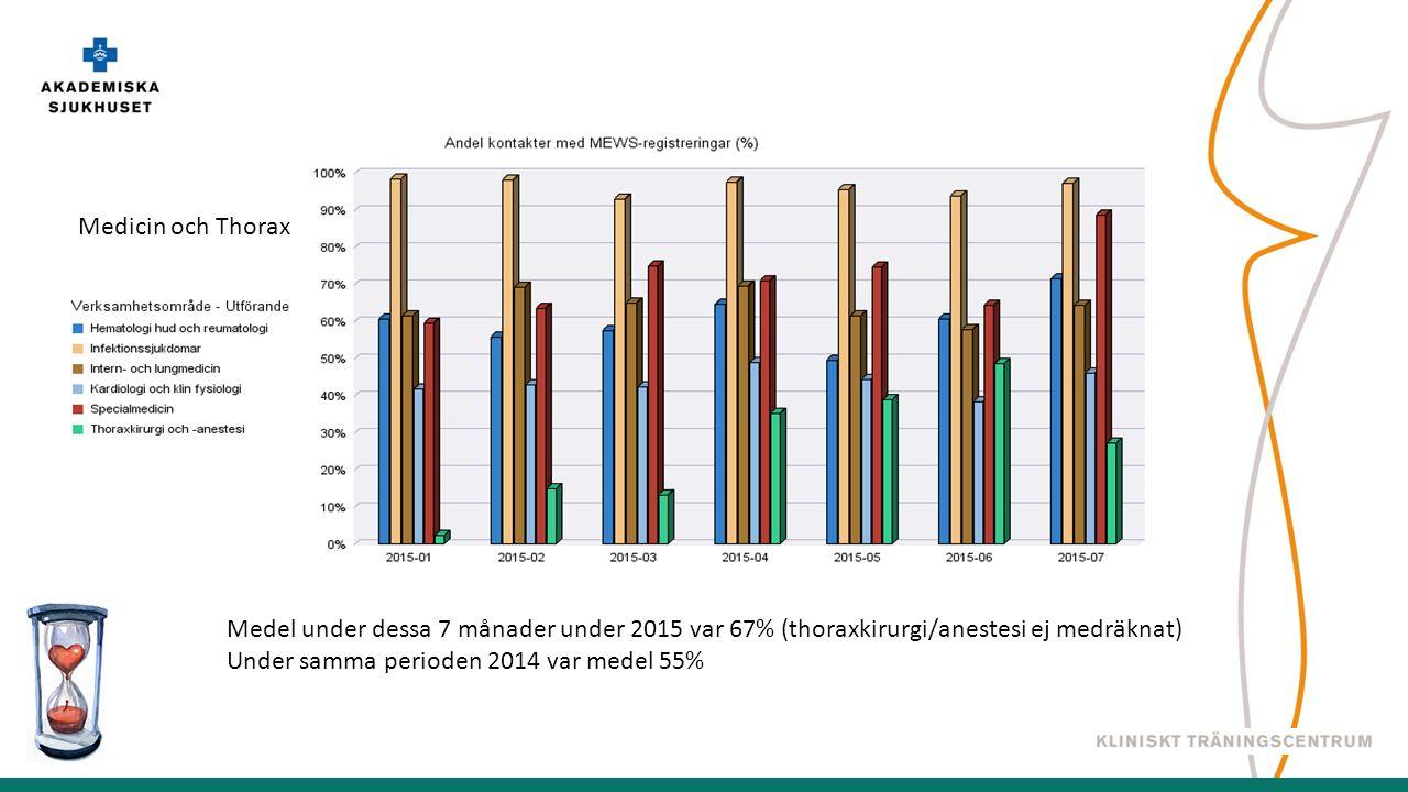 Medicin och Thorax Medel under dessa 7 månader under 2015 var 67% (thoraxkirurgi/anestesi ej medräknat) Under samma perioden 2014 var medel 55%