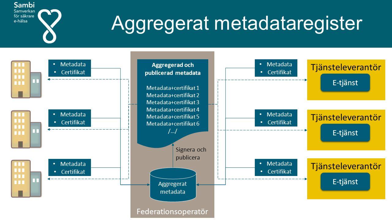 Federationsoperatör Aggregerat metadataregister E-tjänst Tjänsteleverantör E-tjänst Tjänsteleverantör E-tjänst Tjänsteleverantör Metadata Certifikat Metadata Certifikat Metadata Certifikat Metadata Certifikat Metadata Certifikat Metadata Certifikat Aggregerat metadata Aggregerad och publicerad metadata Metadata+certifikat 1 Metadata+certifikat 2 Metadata+certifikat 3 Metadata+certifikat 4 Metadata+certifikat 5 Metadata+certifikat 6 /…/ Signera och publicera