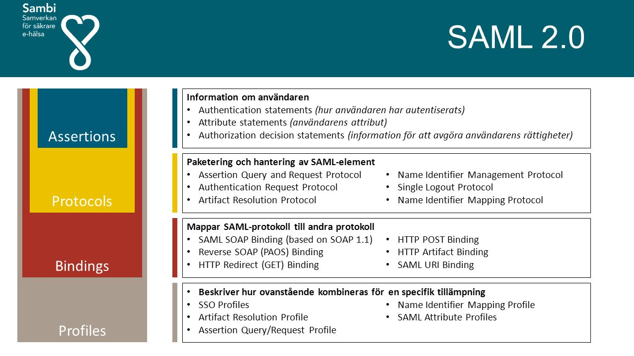 Profiles Bindings Protocols SAML 2.0 Assertions Information om användaren Authentication statements (hur användaren har autentiserats) Attribute state