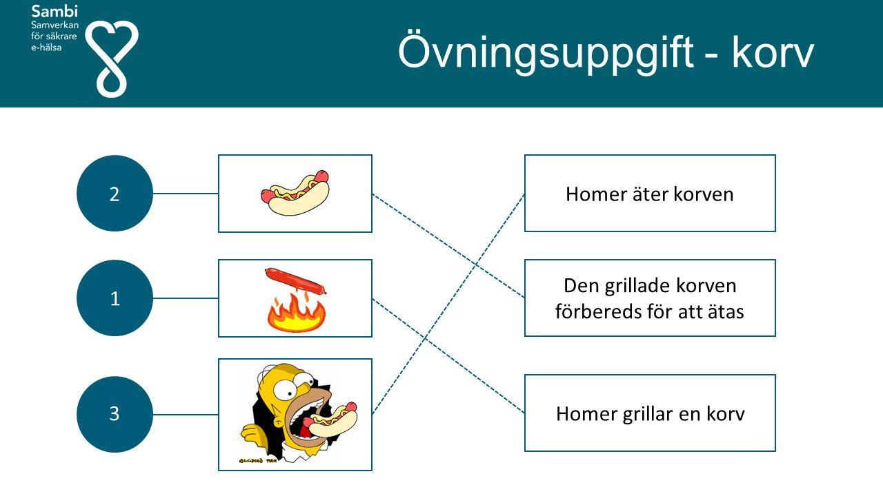 Övningsuppgift - korv 2 1 3 Homer äter korven Den grillade korven förbereds för att ätas Homer grillar en korv