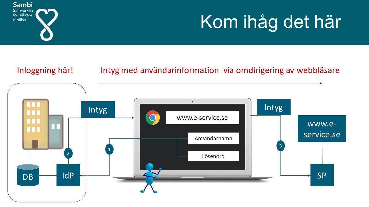 Kom ihåg det här www.e- service.se DB Användarnamn Lösenord IdP Intyg 1 2 3 SP Inloggning här! Intyg med användarinformation via omdirigering av webbl
