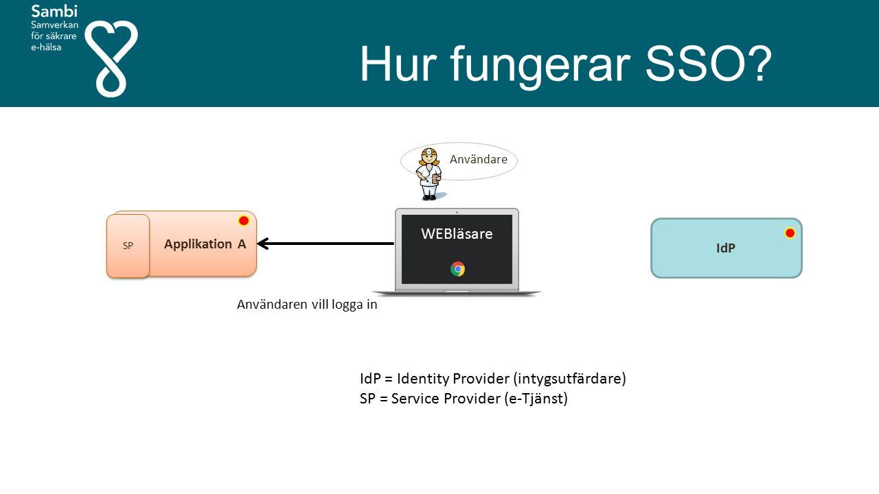 Hur fungerar SSO? Användare Användaren vill logga in Applikation A SP IdP WEBläsare IdP = Identity Provider (intygsutfärdare) SP = Service Provider (e
