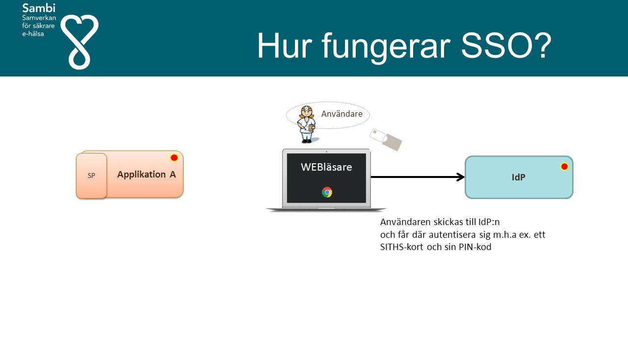 Hur fungerar SSO? Användare Applikation A SP IdP WEBläsare Användaren skickas till IdP:n och får där autentisera sig m.h.a ex. ett SITHS-kort och sin