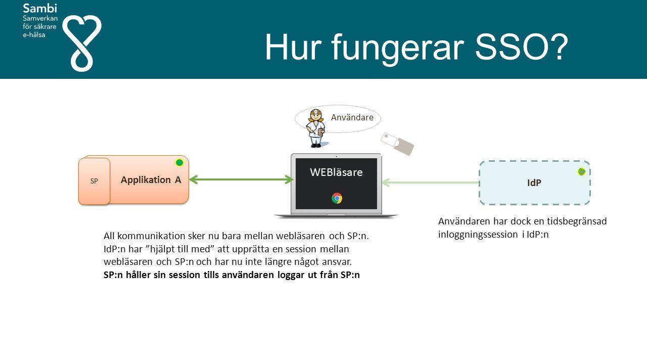 """Hur fungerar SSO? Användare Applikation A SP IdP WEBläsare All kommunikation sker nu bara mellan webläsaren och SP:n. IdP:n har """"hjälpt till med"""" att"""