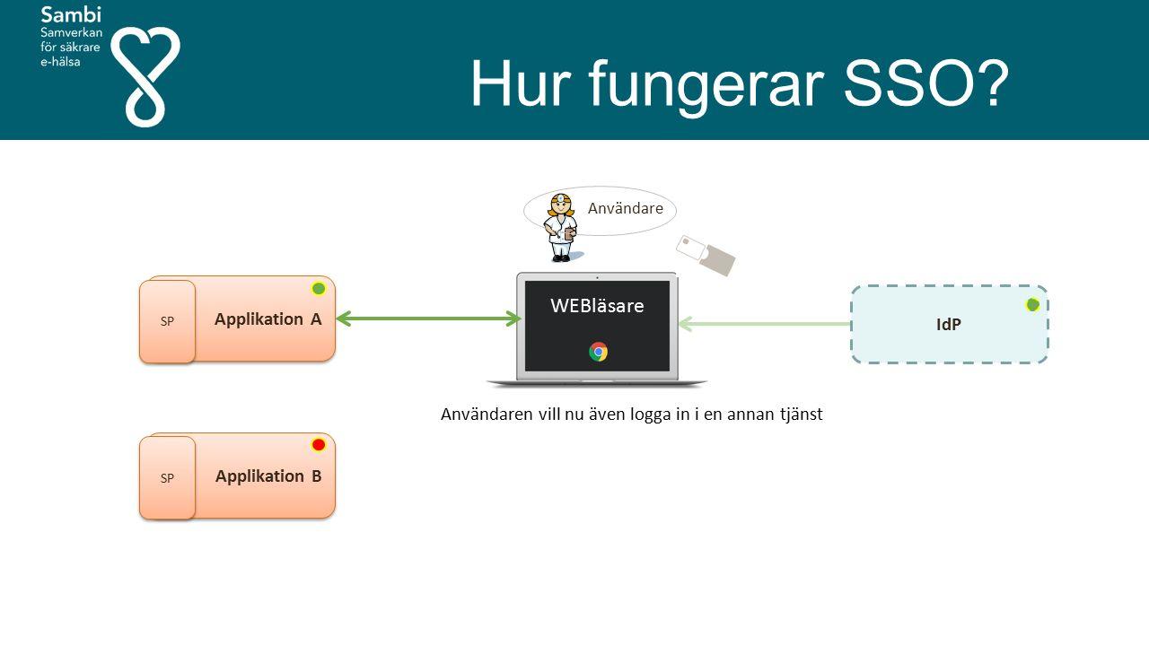 Hur fungerar SSO? Användare Applikation A SP IdP WEBläsare Användaren vill nu även logga in i en annan tjänst Applikation B SP