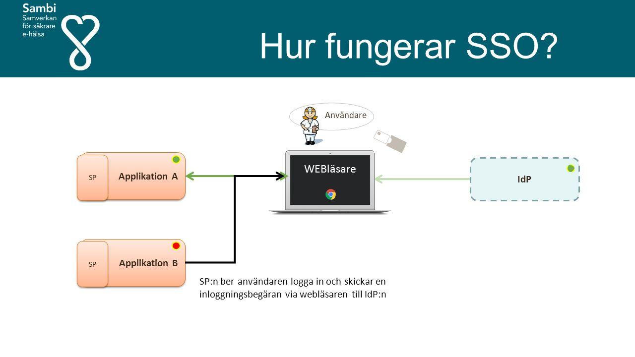 Hur fungerar SSO? Användare Applikation A SP IdP WEBläsare Applikation B SP SP:n ber användaren logga in och skickar en inloggningsbegäran via webläsa