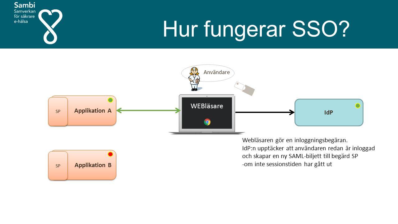Hur fungerar SSO? Användare Applikation A SP IdP WEBläsare Applikation B SP Webläsaren gör en inloggningsbegäran. IdP:n upptäcker att användaren redan