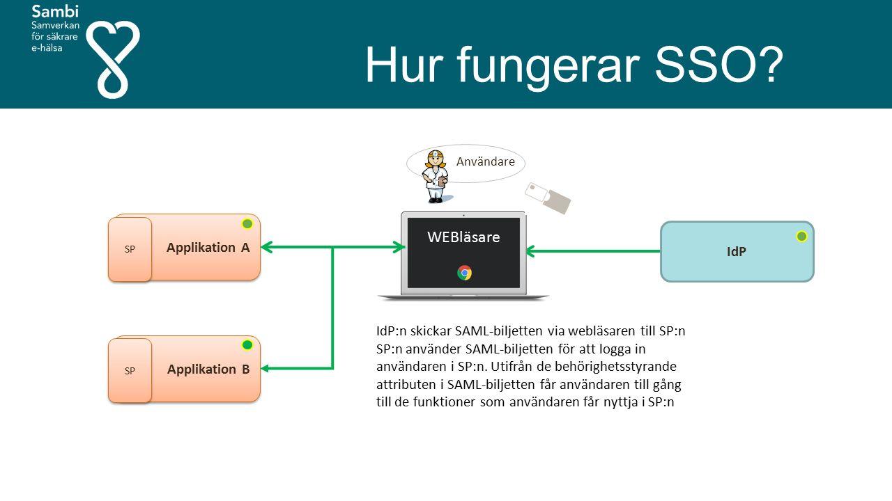 Hur fungerar SSO? Användare Applikation A SP IdP WEBläsare Applikation B SP IdP:n skickar SAML-biljetten via webläsaren till SP:n SP:n använder SAML-b