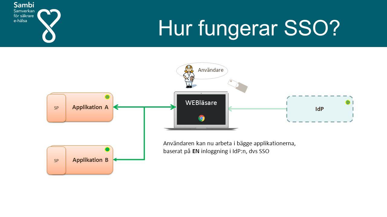 Hur fungerar SSO? Användare Applikation A SP IdP WEBläsare Applikation B SP Användaren kan nu arbeta i bägge applikationerna, baserat på EN inloggning
