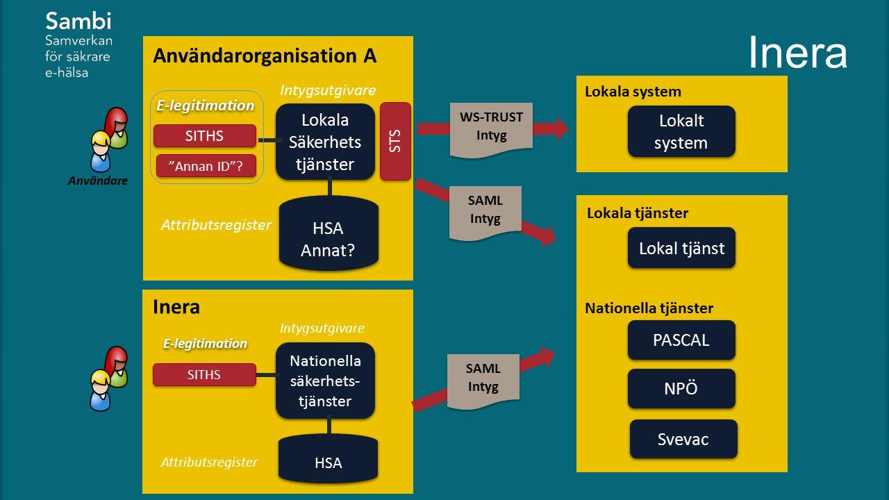 PASCAL Lokala tjänster Inera Användare Användarorganisation A SAML Intyg Lokala Säkerhets tjänster HSA Annat.