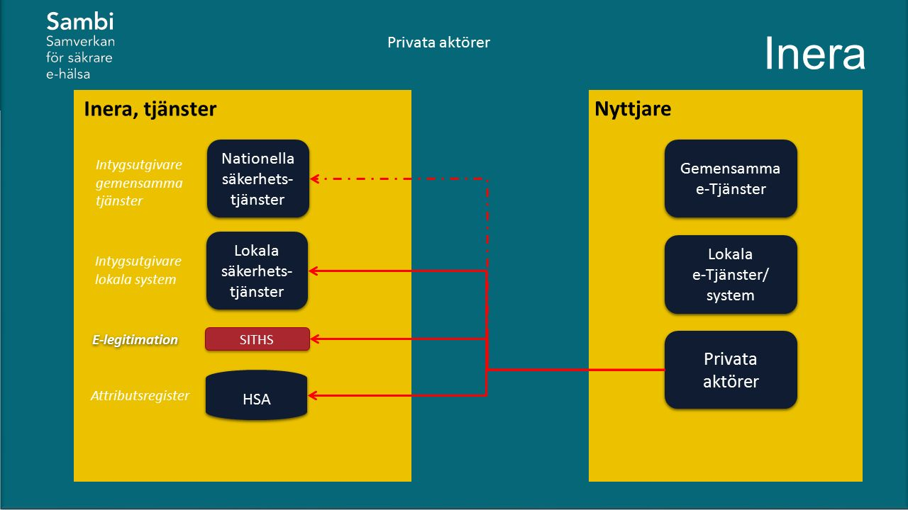 Gemensamma e-Tjänster Nyttjare Inera Lokala e-Tjänster/ system Inera, tjänster Nationella säkerhets- tjänster HSA E-legitimation SITHS Intygsutgivare