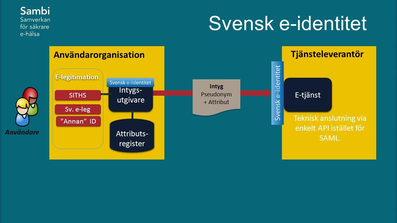 E-tjänst Tjänsteleverantör Användare Teknisk anslutning via enkelt API istället för SAML. Användarorganisation Intyg Pseudonym + Attribut Intyg Pseudo