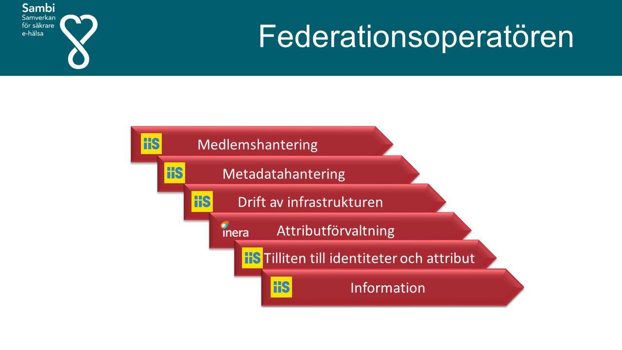 Medlemshantering Metadatahantering Drift av infrastrukturen Attributförvaltning Tilliten till identiteter och attribut Attributförvaltning Information Federationsoperatören