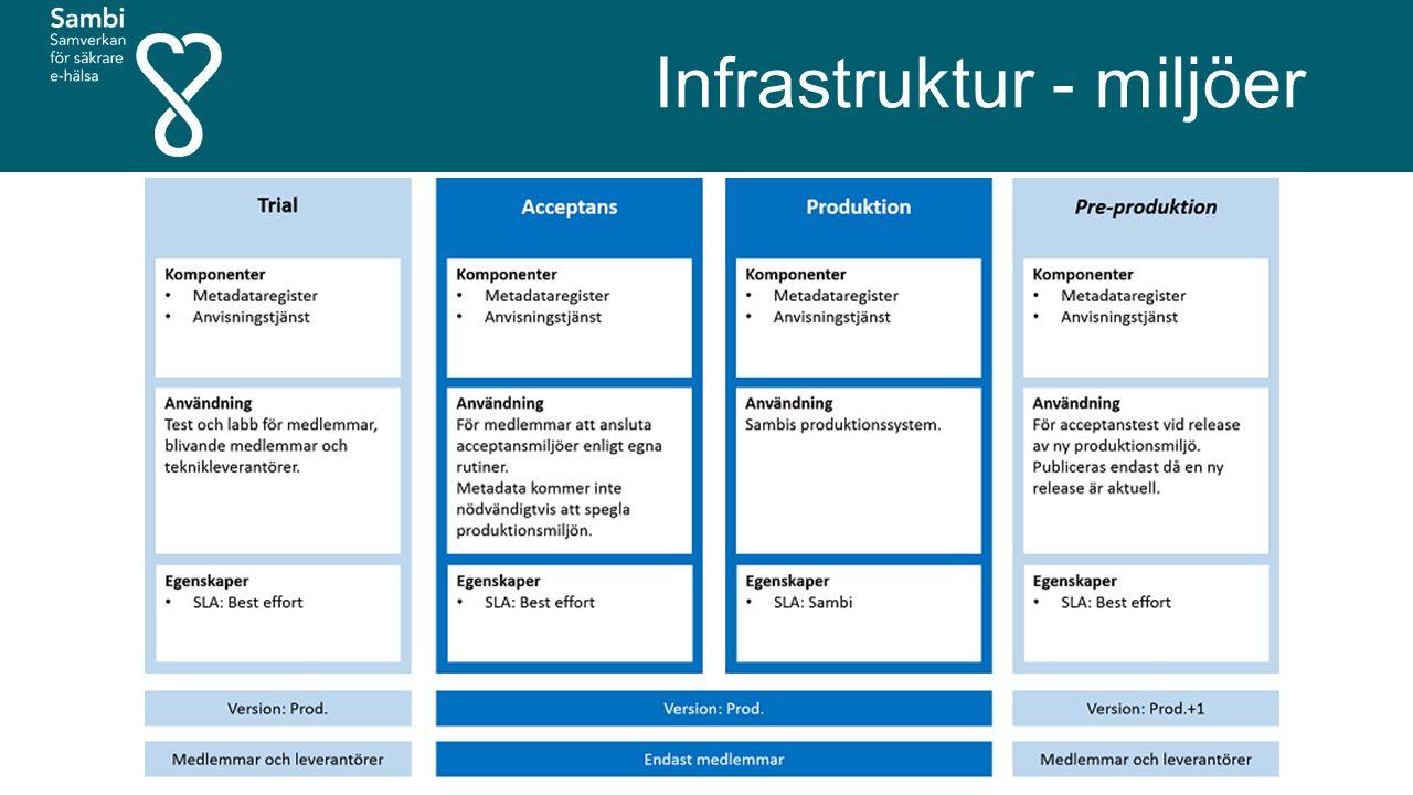 Infrastruktur - miljöer
