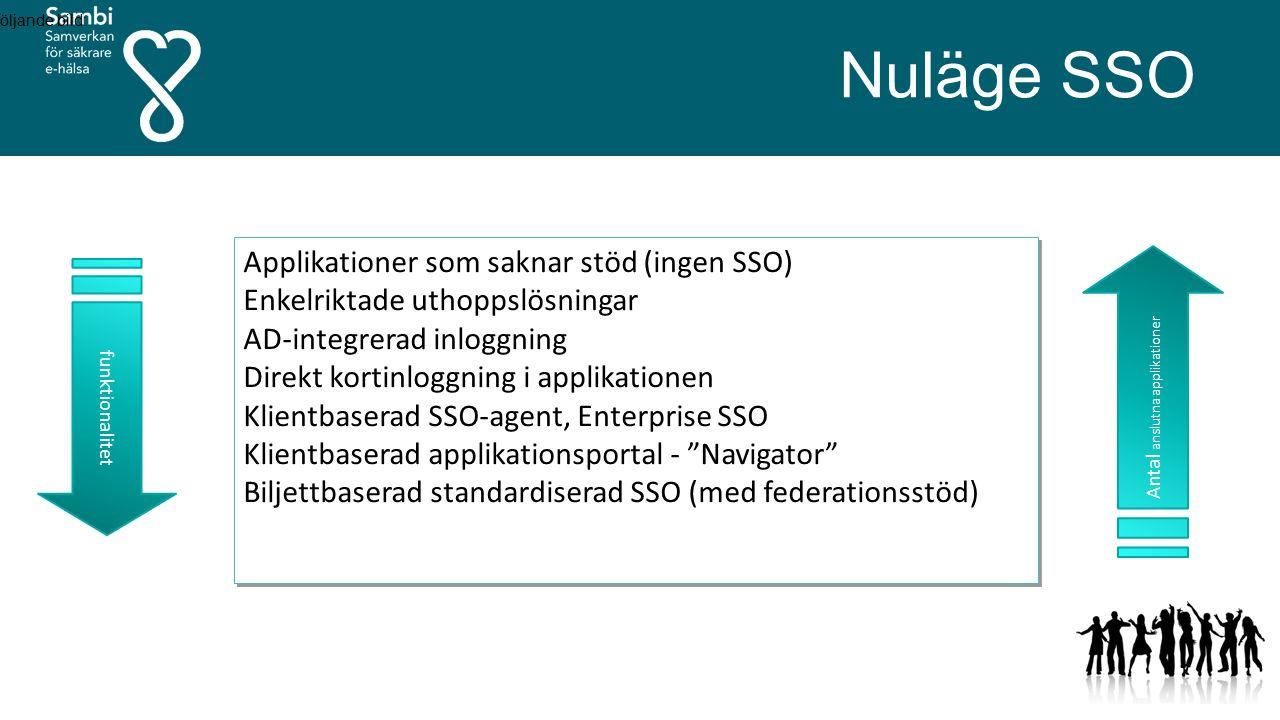 Nuläge SSO följande bild: Applikationer som saknar stöd (ingen SSO) Enkelriktade uthoppslösningar AD-integrerad inloggning Direkt kortinloggning i applikationen Klientbaserad SSO-agent, Enterprise SSO Klientbaserad applikationsportal - Navigator Biljettbaserad standardiserad SSO (med federationsstöd) Applikationer som saknar stöd (ingen SSO) Enkelriktade uthoppslösningar AD-integrerad inloggning Direkt kortinloggning i applikationen Klientbaserad SSO-agent, Enterprise SSO Klientbaserad applikationsportal - Navigator Biljettbaserad standardiserad SSO (med federationsstöd) funktionalitet Antal anslutna applikationer