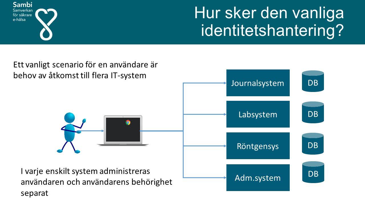 Hur sker den vanliga identitetshantering? Journalsystem Labsystem Röntgensys Adm.system DB Ett vanligt scenario för en användare är behov av åtkomst t