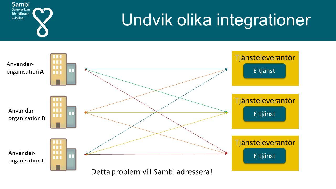 Undvik olika integrationer E-tjänst Tjänsteleverantör E-tjänst Tjänsteleverantör E-tjänst Tjänsteleverantör Användar- organisation A Detta problem vil