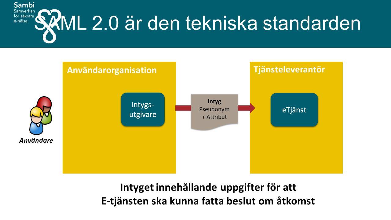 eTjänst Tjänsteleverantör Användare Intyget innehållande uppgifter för att E-tjänsten ska kunna fatta beslut om åtkomst Användarorganisation Intyg Pseudonym + Attribut Intyg Pseudonym + Attribut Intygs- utgivare SAML 2.0 är den tekniska standarden