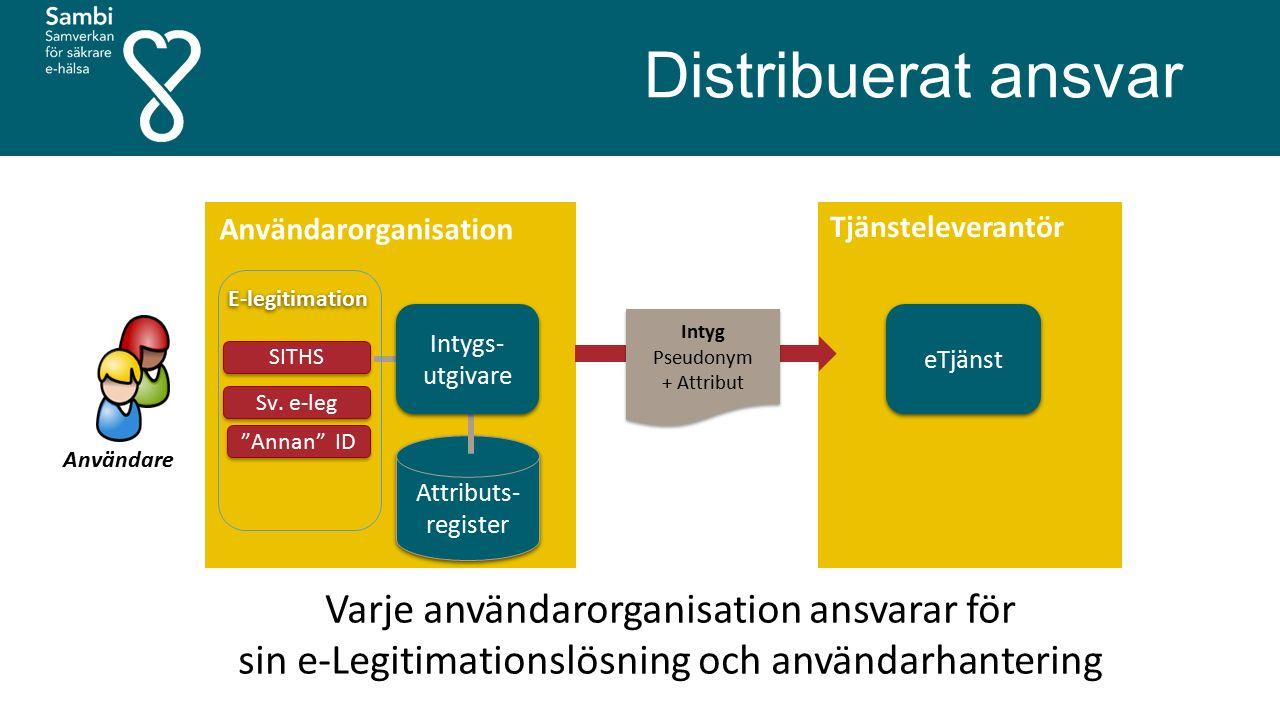 Varje användarorganisation ansvarar för sin e-Legitimationslösning och användarhantering Distribuerat ansvar eTjänst Tjänsteleverantör Användare Använ