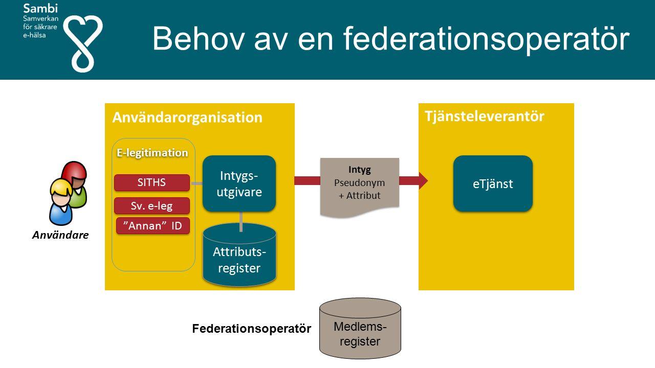 Medlems- register Federationsoperatör Behov av en federationsoperatör eTjänst Tjänsteleverantör Användare Användarorganisation Intyg Pseudonym + Attri