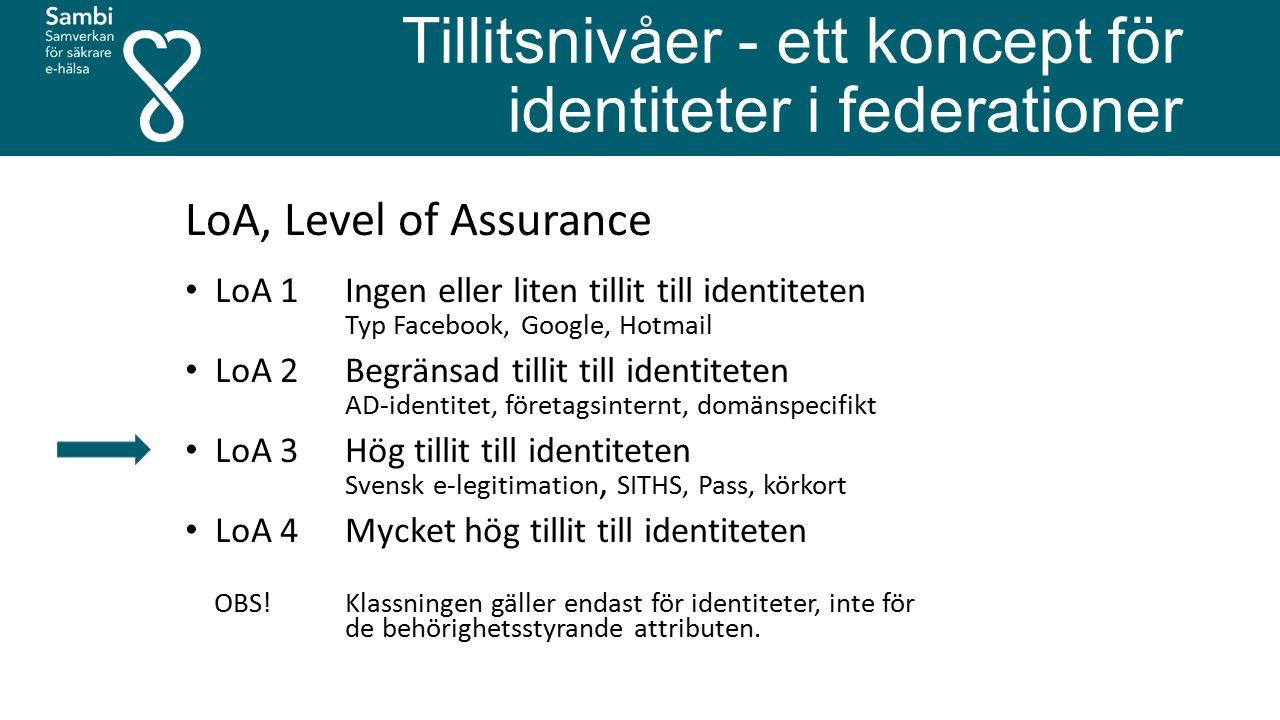 Tillitsnivåer - ett koncept för identiteter i federationer LoA, Level of Assurance LoA 1 Ingen eller liten tillit till identiteten Typ Facebook, Google, Hotmail LoA 2 Begränsad tillit till identiteten AD-identitet, företagsinternt, domänspecifikt LoA 3 Hög tillit till identiteten Svensk e-legitimation, SITHS, Pass, körkort LoA 4 Mycket hög tillit till identiteten OBS.