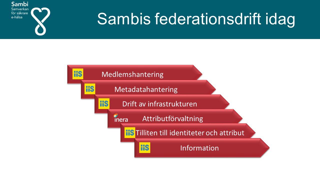 Medlemshantering Metadatahantering Drift av infrastrukturen Attributförvaltning Tilliten till identiteter och attribut Attributförvaltning Information Sambis federationsdrift idag