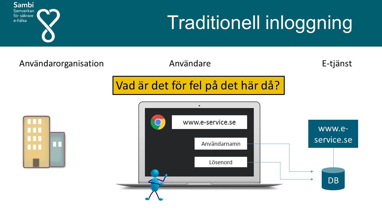 Traditionell inloggning www.e- service.se DB Användarnamn Lösenord AnvändarorganisationAnvändareE-tjänst Vad är det för fel på det här då