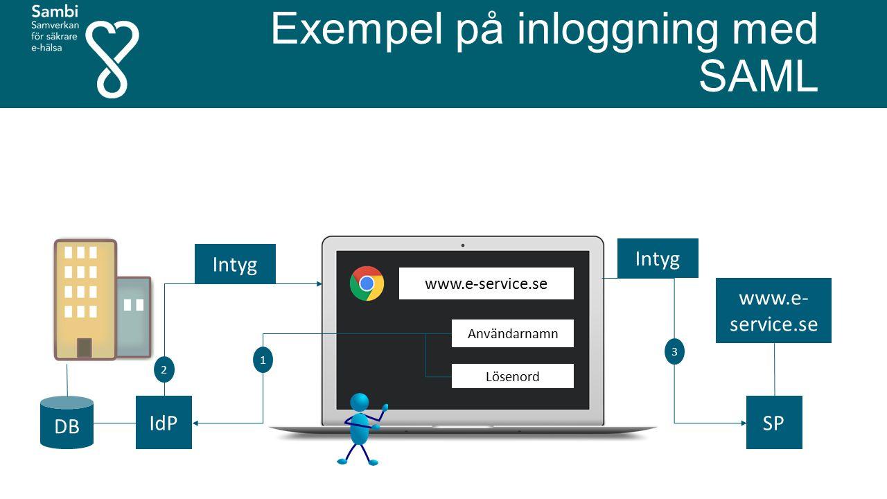 Exempel på inloggning med SAML www.e- service.se DB Användarnamn Lösenord IdP Intyg 1 2 3 SP