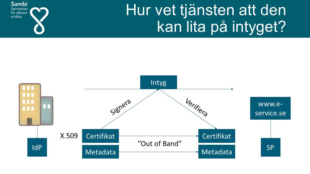 """Hur vet tjänsten att den kan lita på intyget? www.e- service.se SPIdP Certifikat X.509 Metadata Certifikat Metadata """"Out of Band"""" Intyg Signera Verifi"""