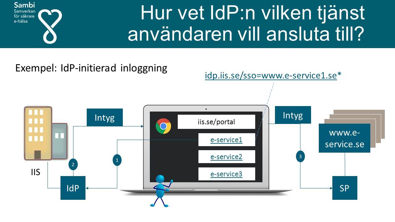 Hur vet IdP:n vilken tjänst användaren vill ansluta till? www.e- service.se IdP Intyg 1 2 3 SP iis.se/portal e-service1 e-service2 e-service3 idp.iis.