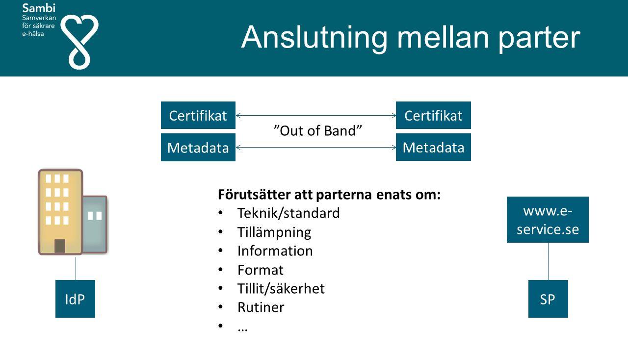 Anslutning mellan parter www.e- service.se SPIdP Certifikat Metadata Certifikat Metadata Out of Band Förutsätter att parterna enats om: Teknik/standard Tillämpning Information Format Tillit/säkerhet Rutiner …