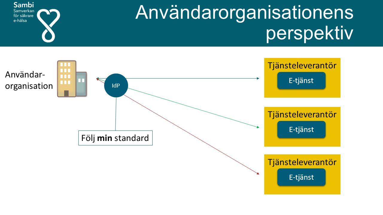 Användarorganisationens perspektiv E-tjänst Tjänsteleverantör E-tjänst Tjänsteleverantör E-tjänst Tjänsteleverantör Användar- organisation IdP Följ min standard