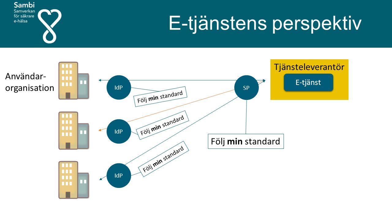 E-tjänstens perspektiv E-tjänst Tjänsteleverantör Användar- organisation SP Följ min standard IdP Följ min standard