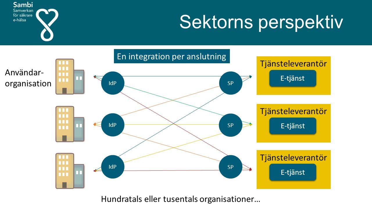 Sektorns perspektiv E-tjänst Tjänsteleverantör E-tjänst Tjänsteleverantör E-tjänst Tjänsteleverantör Användar- organisation IdP SP En integration per anslutning Hundratals eller tusentals organisationer…