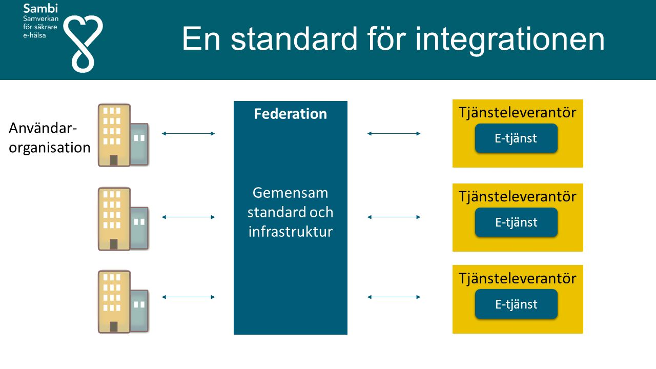 En standard för integrationen E-tjänst Tjänsteleverantör E-tjänst Tjänsteleverantör E-tjänst Tjänsteleverantör Användar- organisation Federation Gemensam standard och infrastruktur