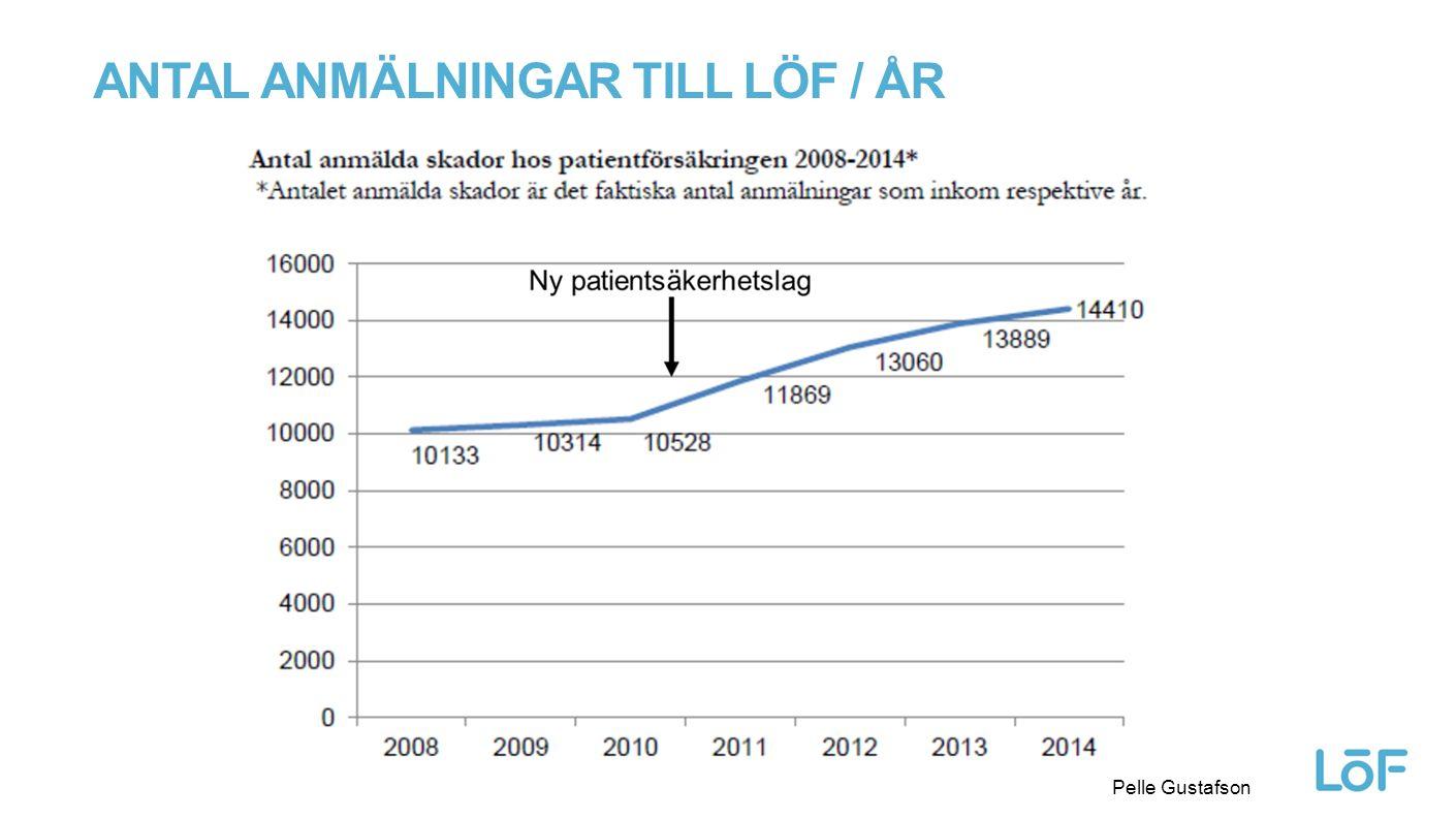 Löf ANTAL ANMÄLNINGAR TILL LÖF / ÅR Pelle Gustafson