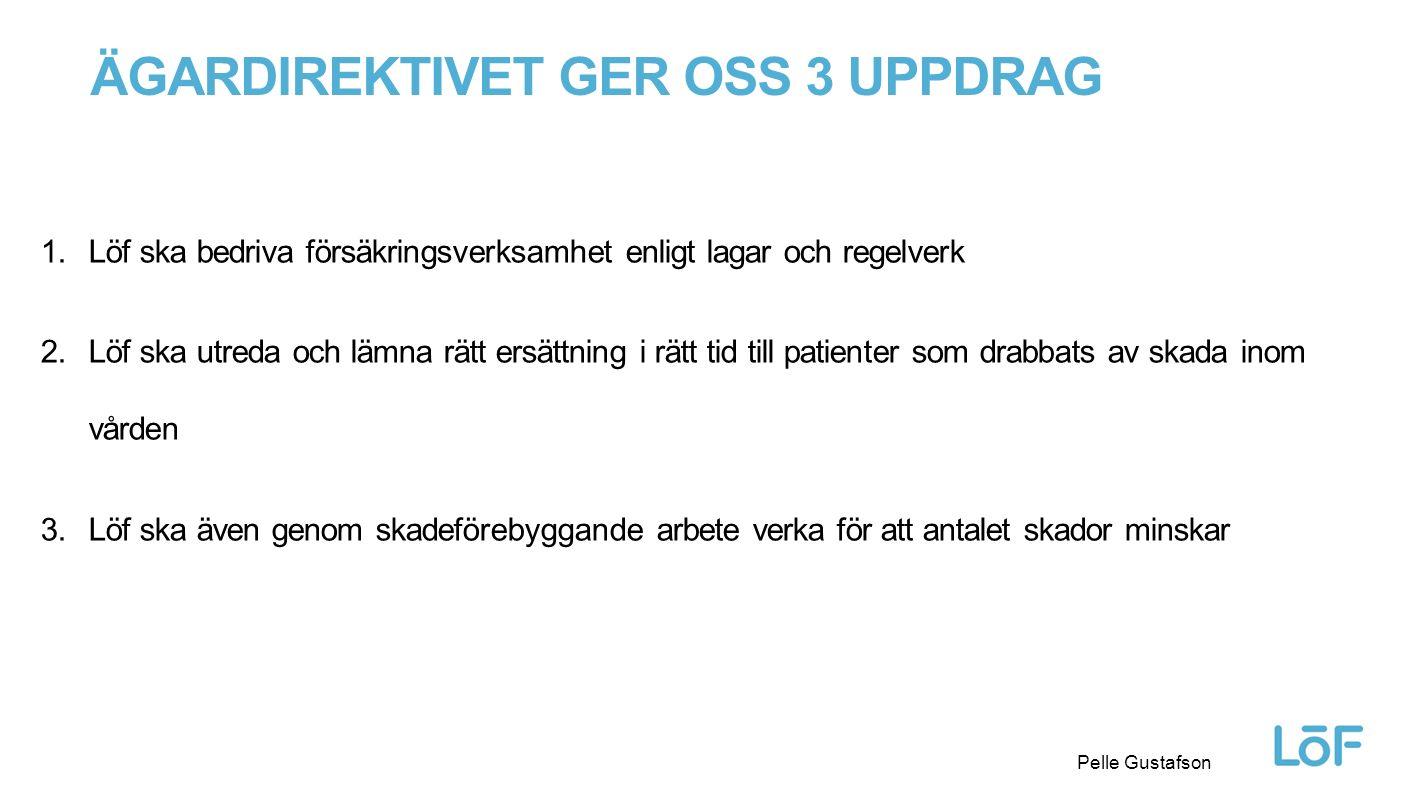 Löf ÄGARDIREKTIVET GER OSS 3 UPPDRAG 1.Löf ska bedriva försäkringsverksamhet enligt lagar och regelverk 2.Löf ska utreda och lämna rätt ersättning i rätt tid till patienter som drabbats av skada inom vården 3.Löf ska även genom skadeförebyggande arbete verka för att antalet skador minskar Pelle Gustafson