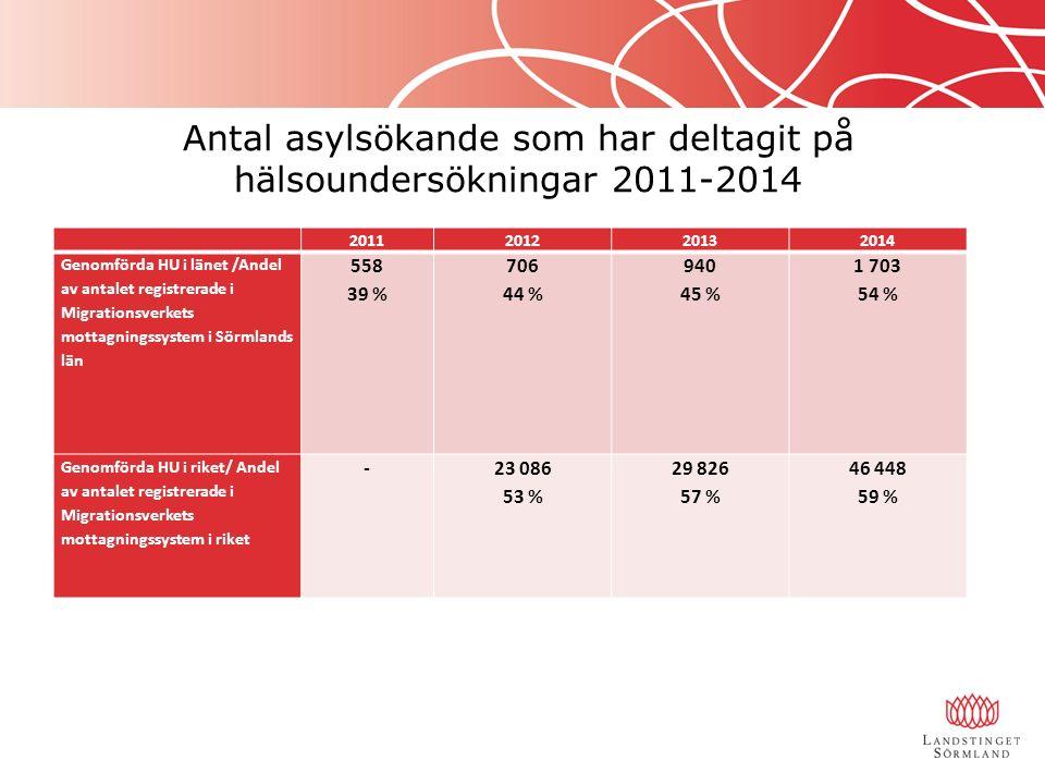 2011201220132014 Genomförda HU i länet /Andel av antalet registrerade i Migrationsverkets mottagningssystem i Sörmlands län 558 39 % 706 44 % 940 45 % 1 703 54 % Genomförda HU i riket/ Andel av antalet registrerade i Migrationsverkets mottagningssystem i riket -23 086 53 % 29 826 57 % 46 448 59 % Antal asylsökande som har deltagit på hälsoundersökningar 2011-2014