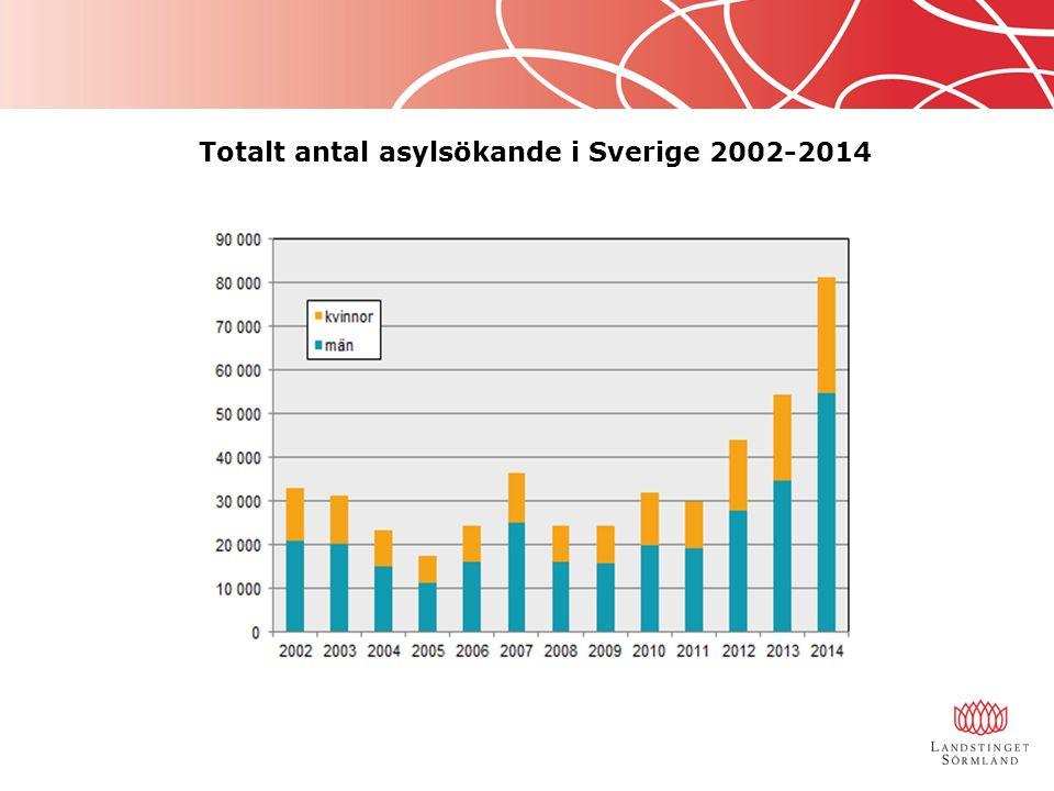 Totalt antal asylsökande i Sverige 2002-2014