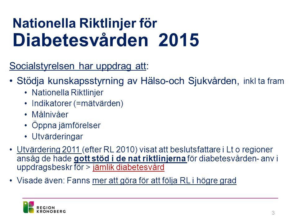 Nationella Riktlinjer för Diabetesvården 2015 Socialstyrelsen har uppdrag att: Stödja kunskapsstyrning av Hälso-och Sjukvården, inkl ta fram Nationella Riktlinjer Indikatorer (=mätvärden) Målnivåer Öppna jämförelser Utvärderingar Utvärdering 2011 (efter RL 2010) visat att beslutsfattare i Lt o regioner ansåg de hade gott stöd i de nat riktlinjerna för diabetesvården- anv i uppdragsbeskr för > jämlik diabetesvård Visade även: Fanns mer att göra för att följa RL i högre grad 3