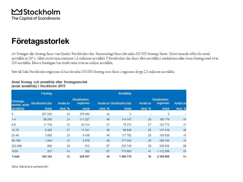 Av Sveriges alla företag finns vart fjärde i Stockholms län.