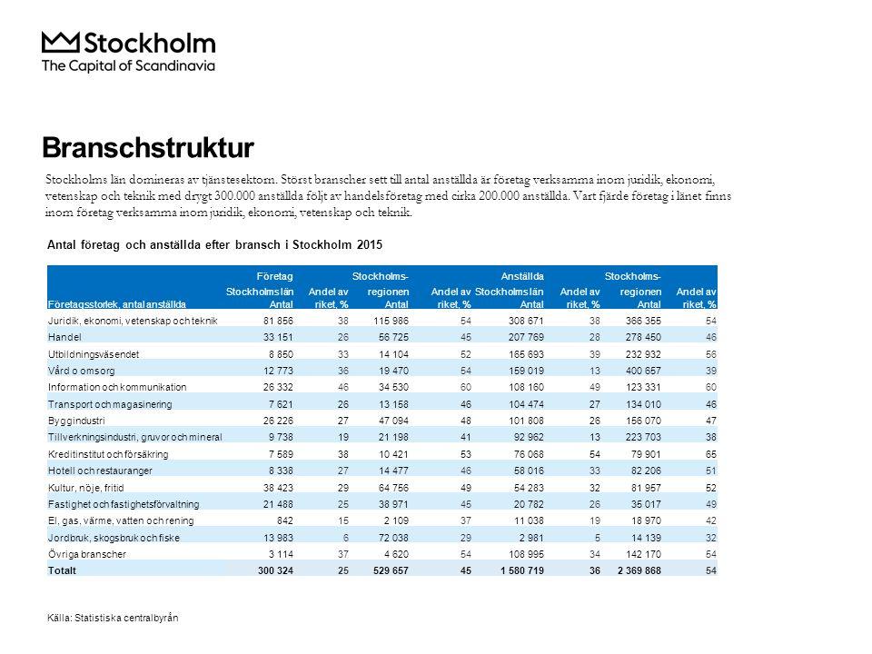 Antal företag och anställda efter bransch i Stockholm 2015 Stockholms län domineras av tjänstesektorn.