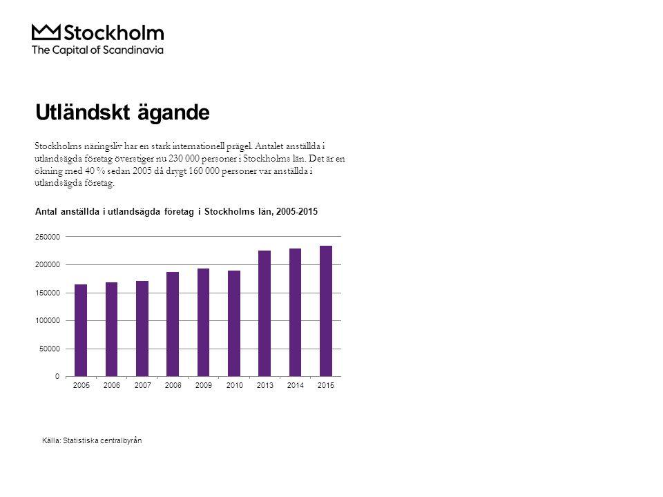 Stockholms näringsliv har en stark internationell prägel.