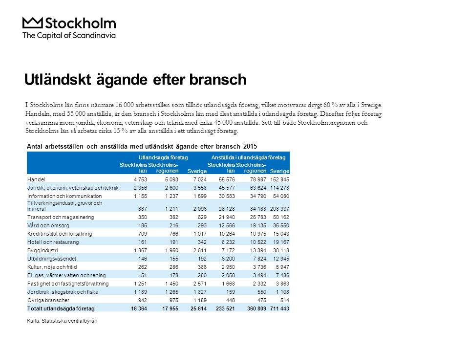 I Stockholms län finns närmare 16 000 arbetsställen som tillhör utlandsägda företag, vilket motsvarar drygt 60 % av alla i Sverige.