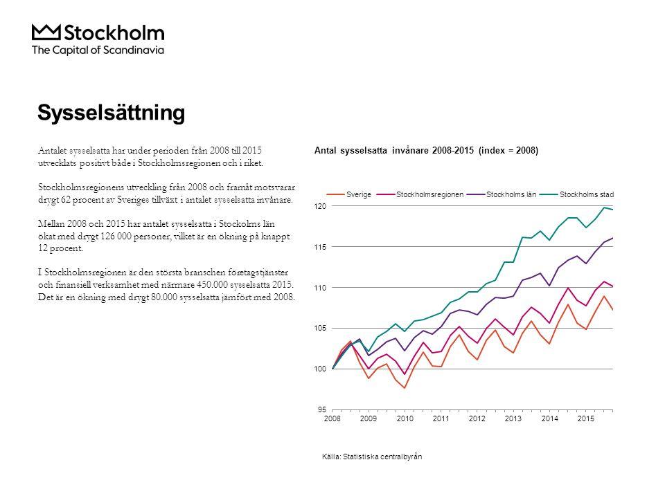 Källa: Statistiska centralbyrån Antalet sysselsatta har under perioden från 2008 till 2015 utvecklats positivt både i Stockholmsregionen och i riket.